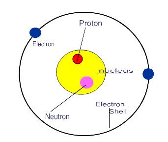 Atom - the bohr model