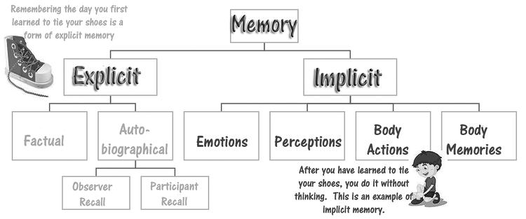 Memory-chart