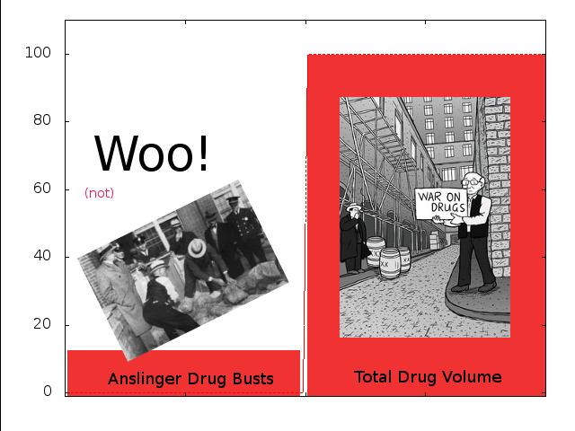 anslinger bust versus traffic
